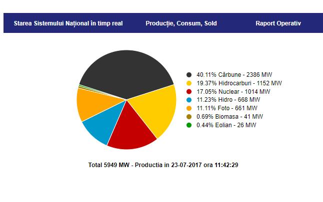 Cărbunele, principala resursă de producere a energiei. Reactorul de la Cernavodă cade la două zile